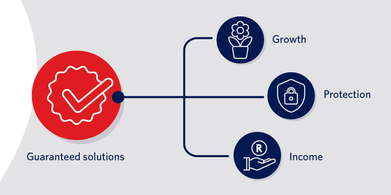 Illustrative view of how Momentum Guaranteed Solutions protects your income, while offering investment growth.