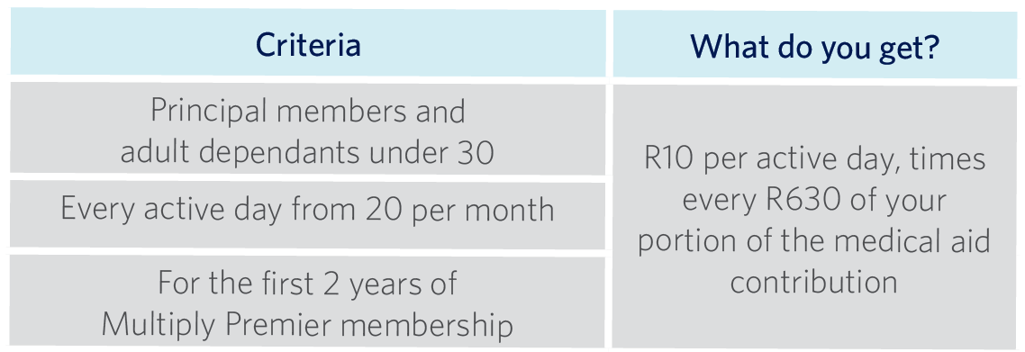 A table showing how new Multiply Premier and Momentum Medical Scheme members can qualify for the ActivityBooster to earn more rewards.